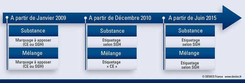 Dates de la reglementation SGH